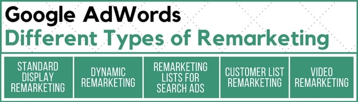 google adwords remarketing ads