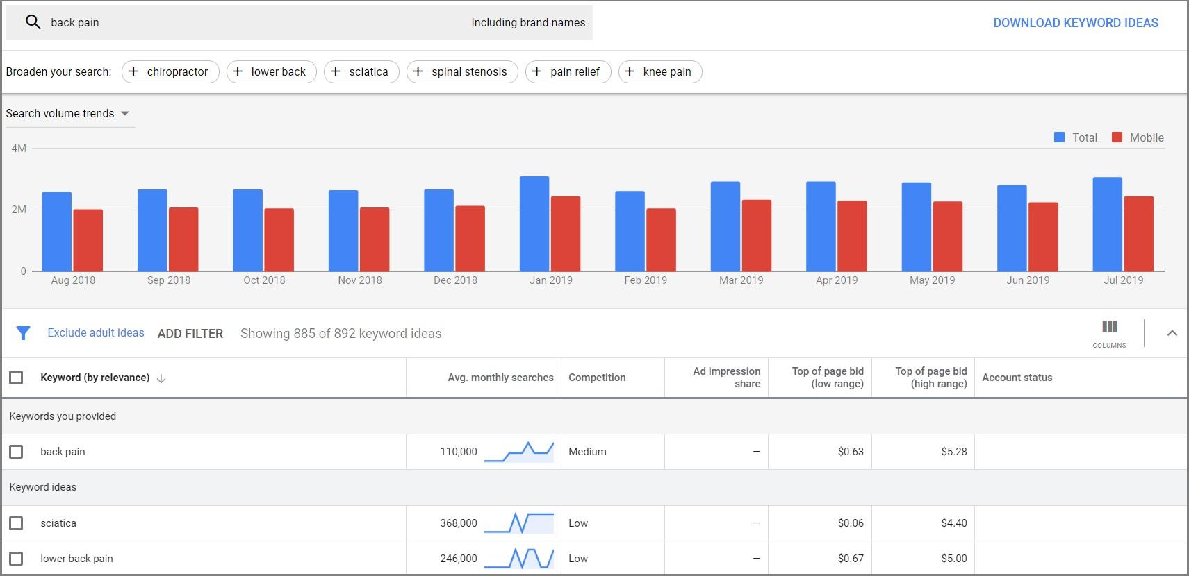 google keyword planner keyword research