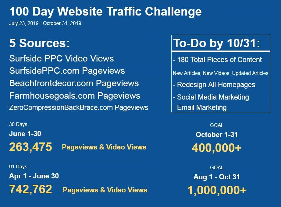 100 day website traffic challenge