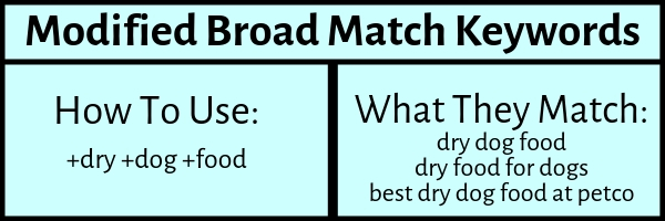 Modified Broad Match Keywords