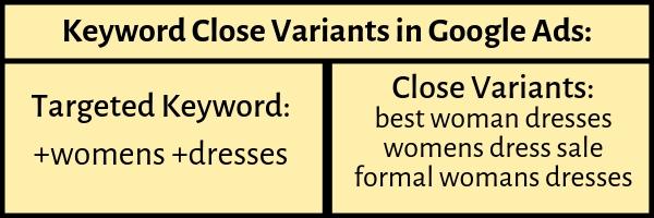 keyword close variants google ads modified broad