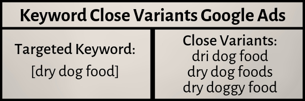 keyword close variants google ads