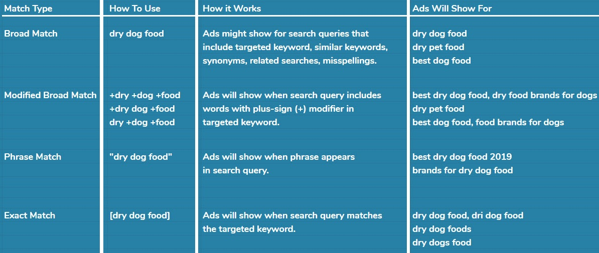 keyword match types google ads