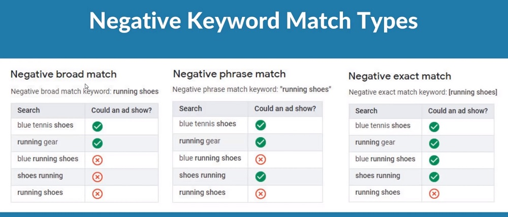 negative keyword match types google adwords