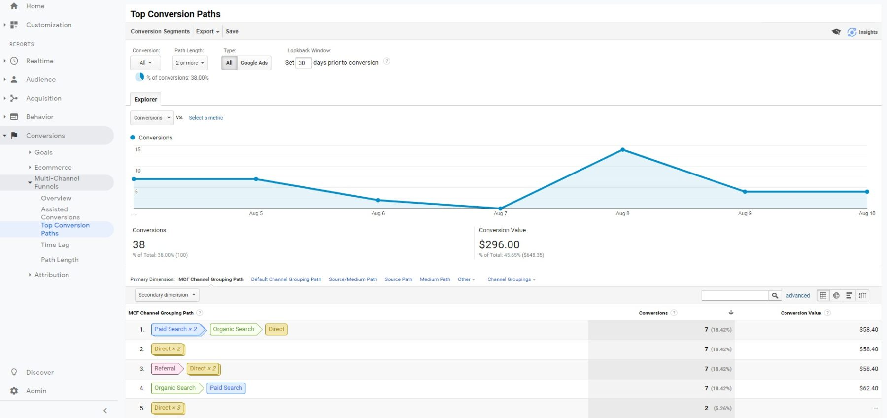Top Conversion Paths Google Analytics