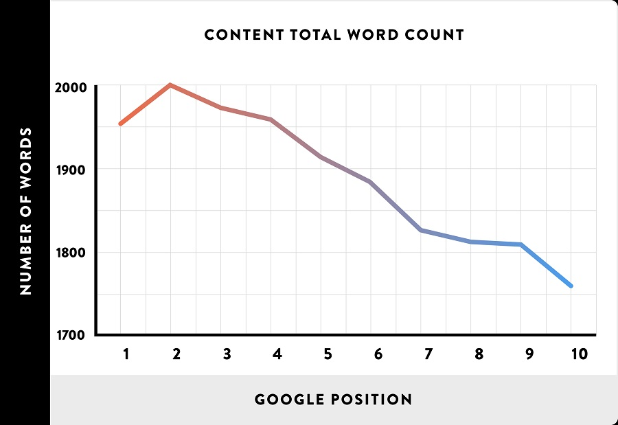 backlinko content word count vs ranking