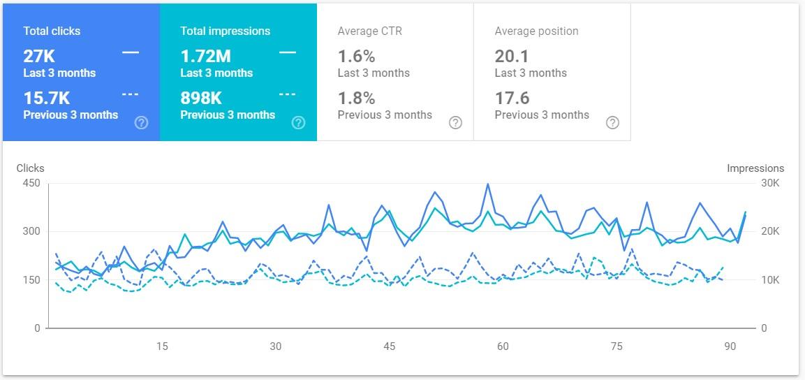 compare data in google search console