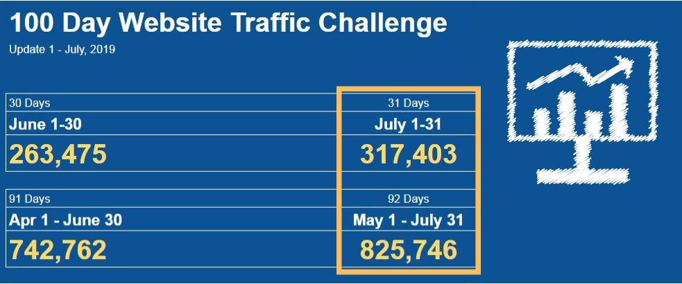 update1-website traffic challenge