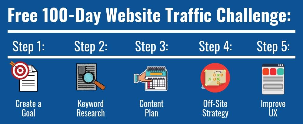 website traffic growth plan