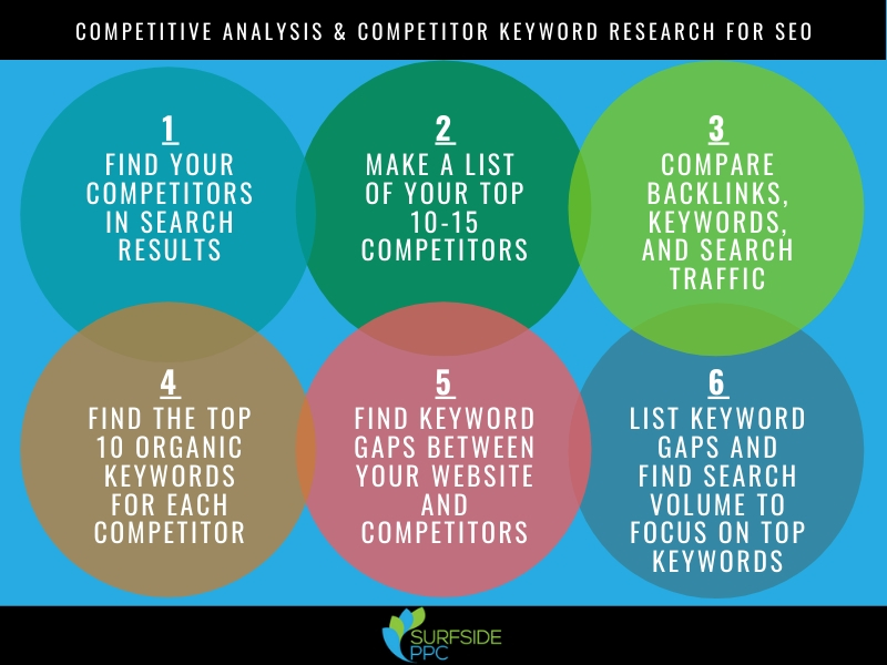 COMPETITIVE ANALYSIS & COMPETITOR KEYWORD RESEARCH FOR SEO