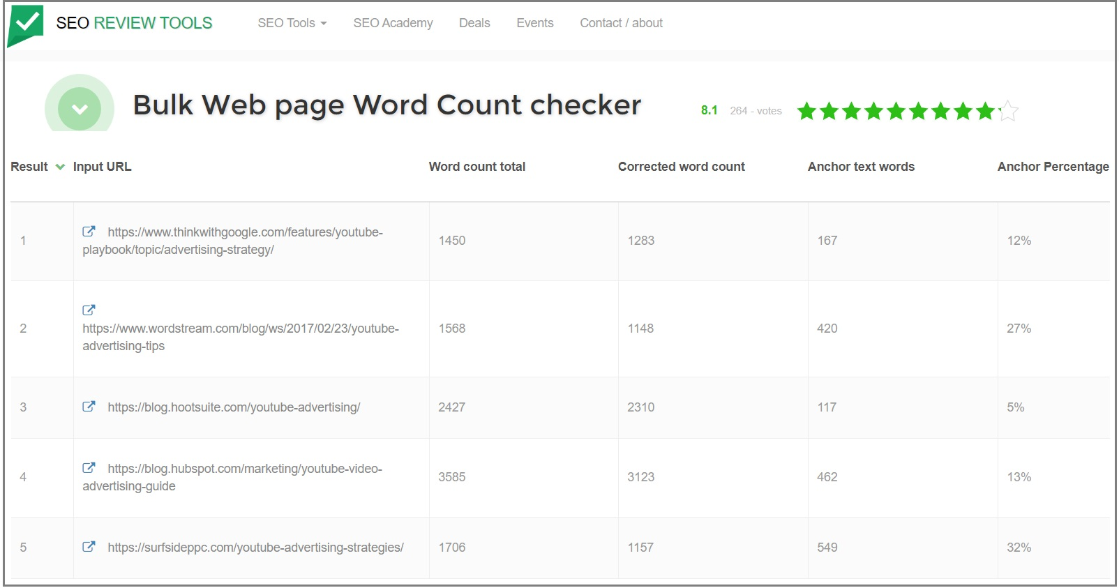 bulk web page word count checker