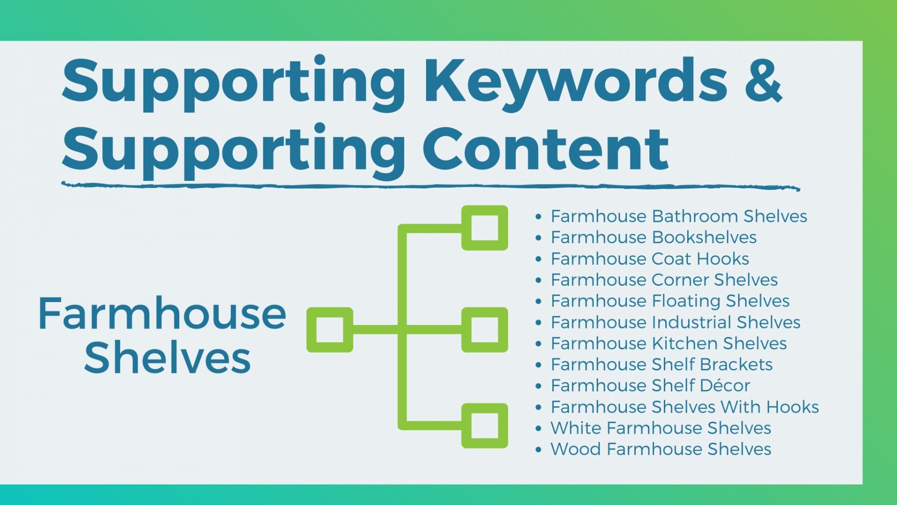 create supporting content targeting keywords
