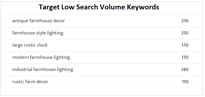 target low search volume keywords