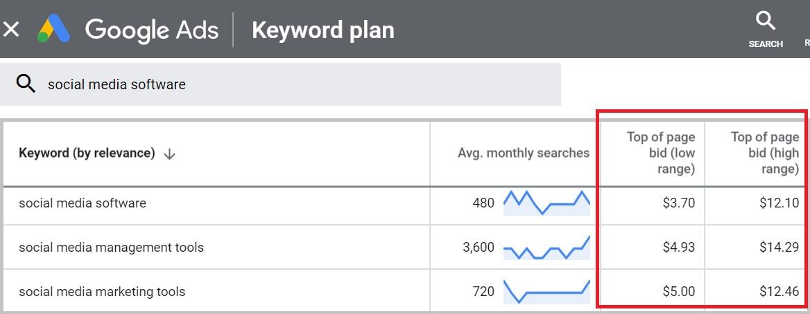use bid range data google keyword planner