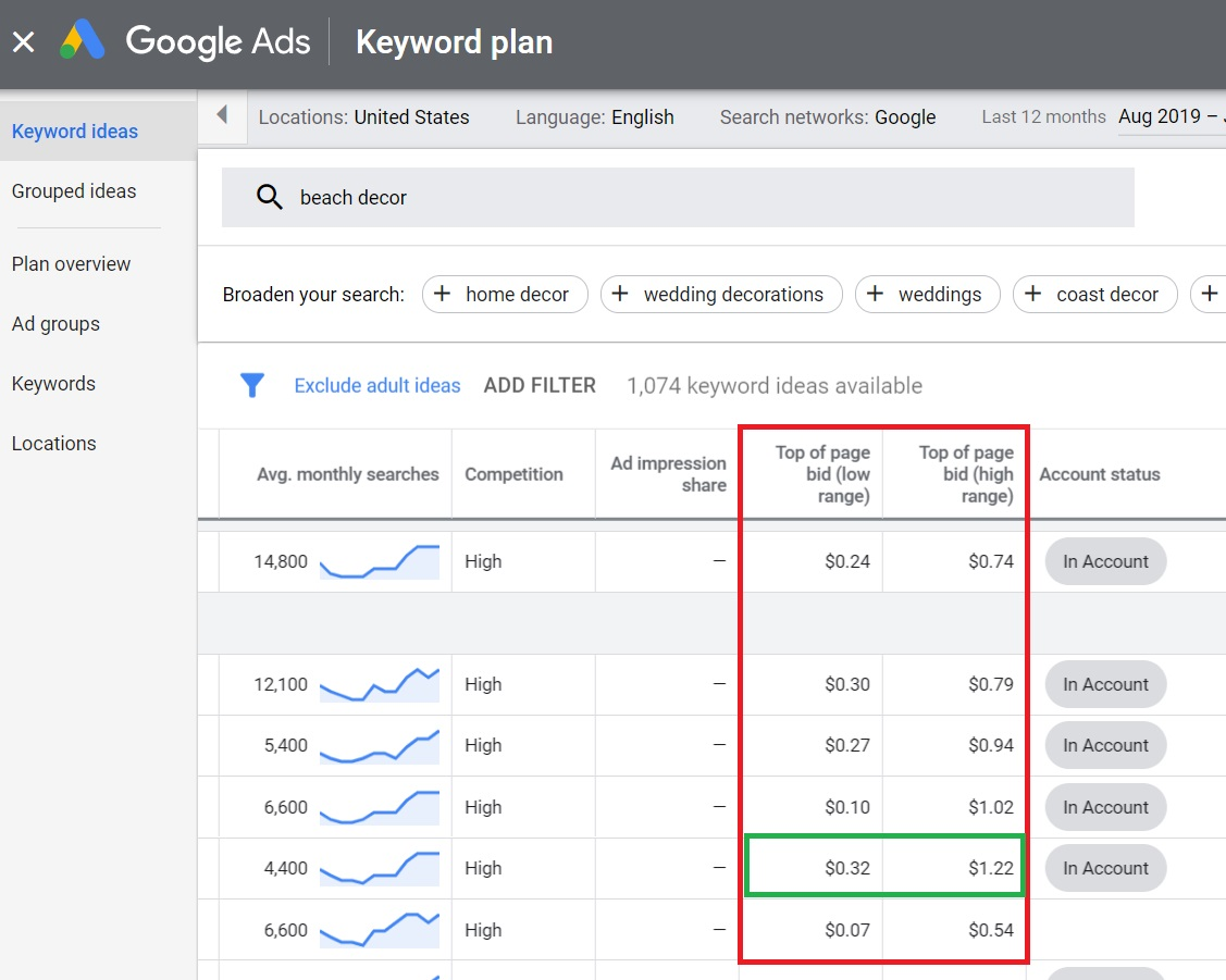 keyword plan bids