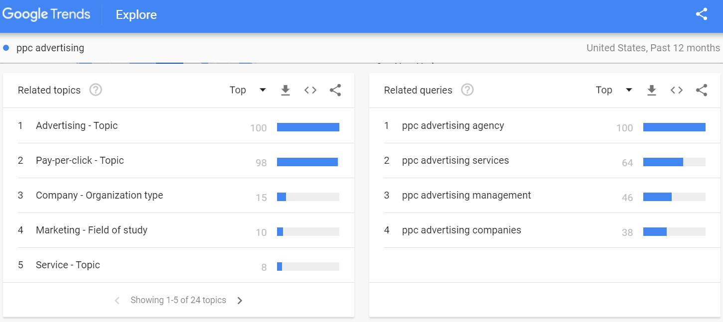 search term related topics related queries google trends